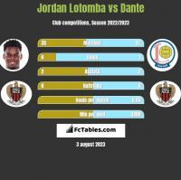 Jordan Lotomba vs Dante h2h player stats