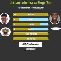 Jordan Lotomba vs Eloge Yao h2h player stats