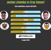 Jordan Lotomba vs Eray Cumart h2h player stats