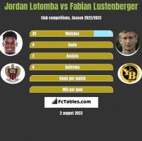 Jordan Lotomba vs Fabian Lustenberger h2h player stats