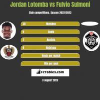 Jordan Lotomba vs Fulvio Sulmoni h2h player stats