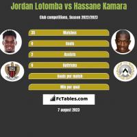Jordan Lotomba vs Hassane Kamara h2h player stats
