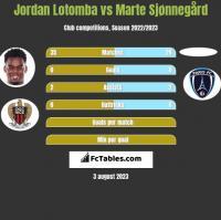 Jordan Lotomba vs Marte Sjønnegård h2h player stats