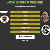 Jordan Lotomba vs Mijat Maric h2h player stats