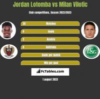 Jordan Lotomba vs Milan Vilotic h2h player stats
