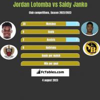 Jordan Lotomba vs Saidy Janko h2h player stats