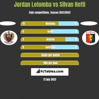 Jordan Lotomba vs Silvan Hefti h2h player stats