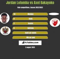 Jordan Lotomba vs Axel Bakayoko h2h player stats