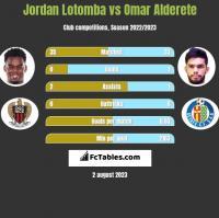 Jordan Lotomba vs Omar Alderete h2h player stats
