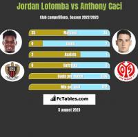 Jordan Lotomba vs Anthony Caci h2h player stats