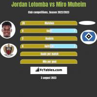 Jordan Lotomba vs Miro Muheim h2h player stats