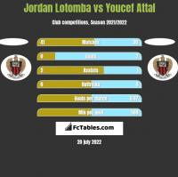 Jordan Lotomba vs Youcef Attal h2h player stats
