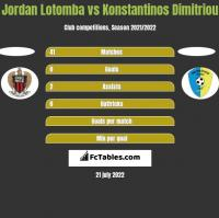 Jordan Lotomba vs Konstantinos Dimitriou h2h player stats