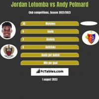 Jordan Lotomba vs Andy Pelmard h2h player stats