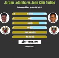 Jordan Lotomba vs Jean-Clair Todibo h2h player stats