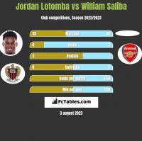 Jordan Lotomba vs William Saliba h2h player stats