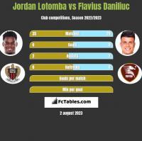 Jordan Lotomba vs Flavius Daniliuc h2h player stats