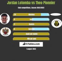 Jordan Lotomba vs Theo Pionnier h2h player stats