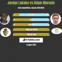 Jordan Lukaku vs Adam Marusic h2h player stats