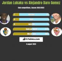 Jordan Lukaku vs Alejandro Daro Gomez h2h player stats