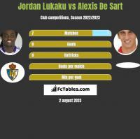 Jordan Lukaku vs Alexis De Sart h2h player stats