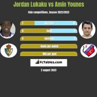 Jordan Lukaku vs Amin Younes h2h player stats