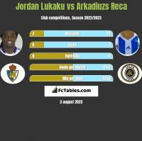 Jordan Lukaku vs Arkadiuzs Reca h2h player stats