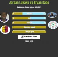 Jordan Lukaku vs Bryan Dabo h2h player stats