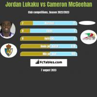 Jordan Lukaku vs Cameron McGeehan h2h player stats