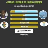 Jordan Lukaku vs Danilo Cataldi h2h player stats