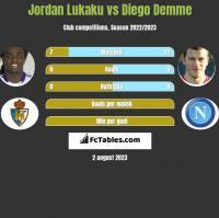 Jordan Lukaku vs Diego Demme h2h player stats