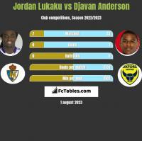 Jordan Lukaku vs Djavan Anderson h2h player stats