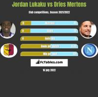 Jordan Lukaku vs Dries Mertens h2h player stats
