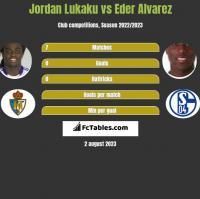 Jordan Lukaku vs Eder Alvarez h2h player stats
