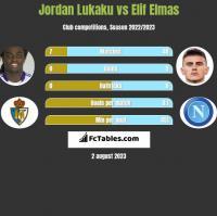 Jordan Lukaku vs Elif Elmas h2h player stats