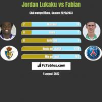 Jordan Lukaku vs Fabian h2h player stats