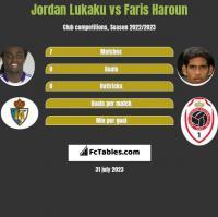 Jordan Lukaku vs Faris Haroun h2h player stats