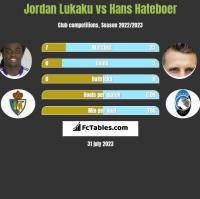 Jordan Lukaku vs Hans Hateboer h2h player stats