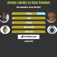 Jordan Lukaku vs Hans Vanaken h2h player stats