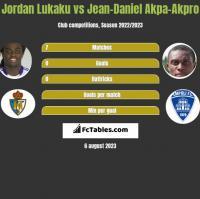 Jordan Lukaku vs Jean-Daniel Akpa-Akpro h2h player stats
