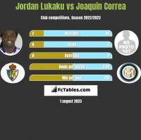 Jordan Lukaku vs Joaquin Correa h2h player stats