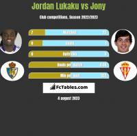 Jordan Lukaku vs Jony h2h player stats
