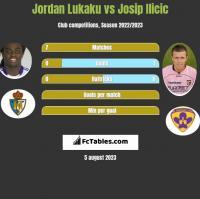 Jordan Lukaku vs Josip Ilicic h2h player stats