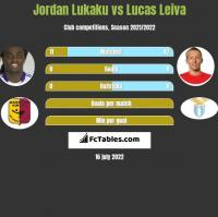 Jordan Lukaku vs Lucas Leiva h2h player stats