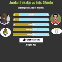 Jordan Lukaku vs Luis Alberto h2h player stats