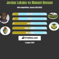 Jordan Lukaku vs Manuel Benson h2h player stats
