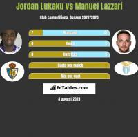 Jordan Lukaku vs Manuel Lazzari h2h player stats