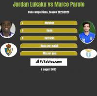 Jordan Lukaku vs Marco Parolo h2h player stats