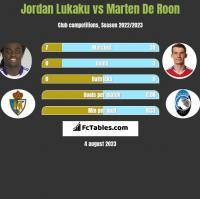 Jordan Lukaku vs Marten De Roon h2h player stats