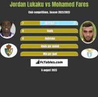 Jordan Lukaku vs Mohamed Fares h2h player stats